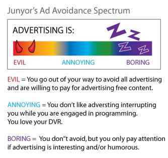 Ad Avoiders